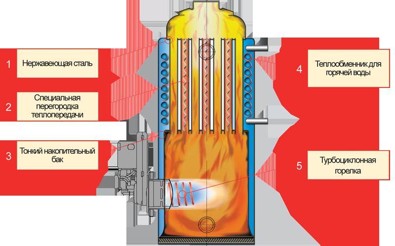 Как сделать экономичным газовый котел
