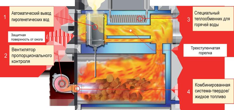 Теплообменник горячая поверхность теплообменник пластинчатый тпа 16 для систем вентиляции